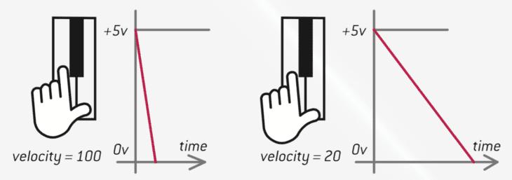 MIDI to CV Interface - ESC PULSER