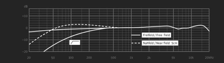 Der Frequenzgang des BCM 104