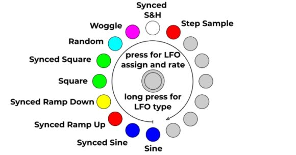 Quad Drum Voice vpme Amazonatest Herstellerbild Manual Interner LFO Wellenformen
