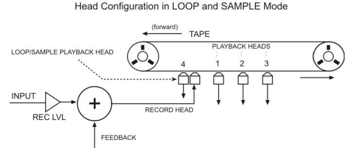 Konfiguration im Loop-Modus