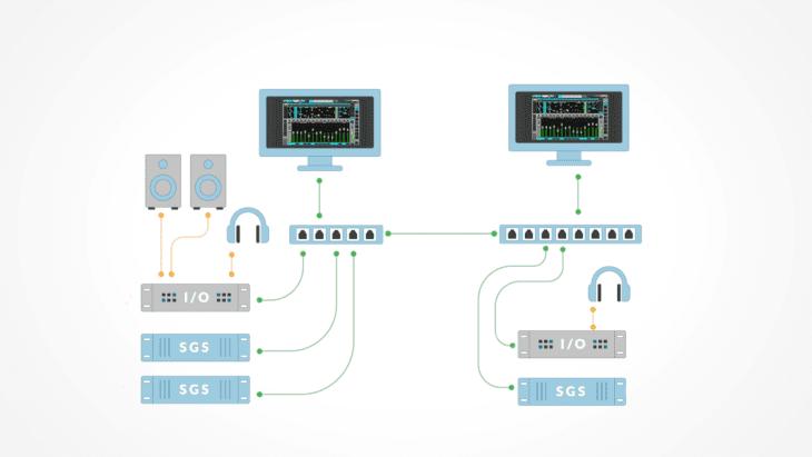 Waves SoundGrid - Soundgrid System