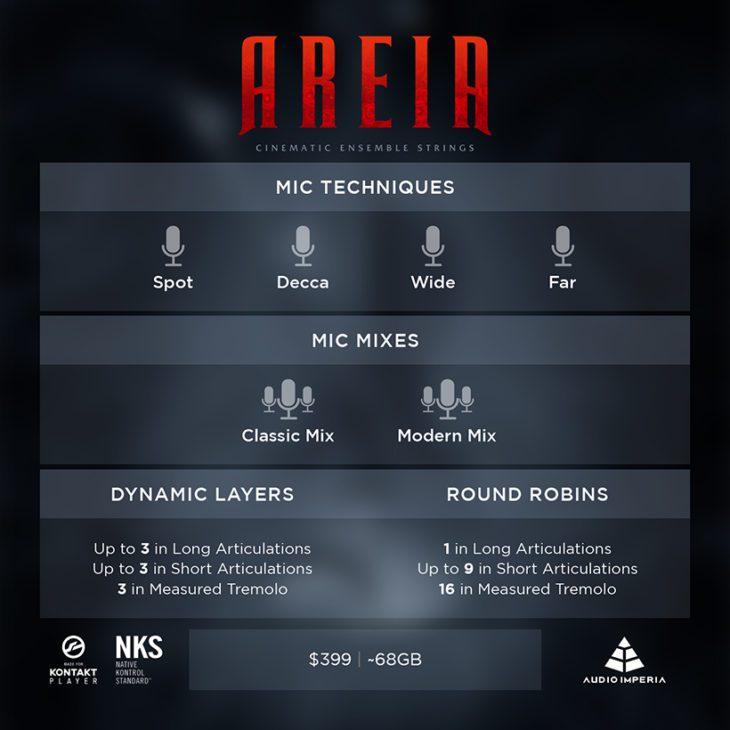 Übersicht Mikrofonierungen, Anzahl der Dynamic Layer und Round Robin Samples von Audio Imperias AREIA