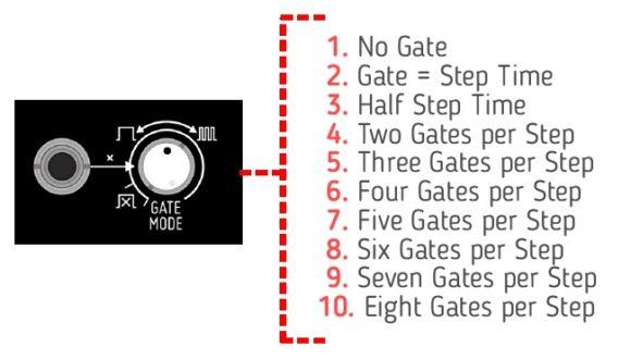 Befaco Muxlicer Logic Eurorackmodul Bild aus Handbuch Schema Gates
