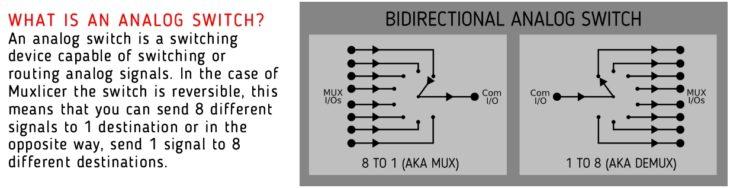 Befaco Muxlicer Logic Eurorackmodul Bild aus Handbuch Schema Muxlicer als Switch