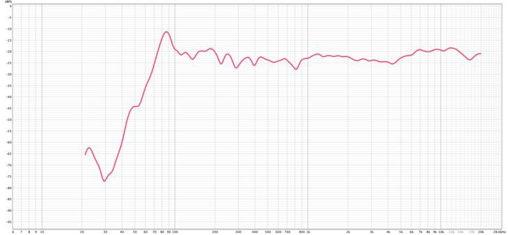Behringer-Europort-PPA2000BT-Messungen