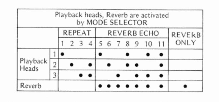 Die Echoprogramme des Roland Space Echos