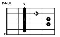Gitarre Workshop Anfänger - Übungen für rechte und linke Hand