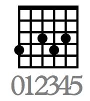 Workshop Gitarre lernen für Einsteiger