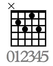 Übung Gitarre lernen für Einsteiger