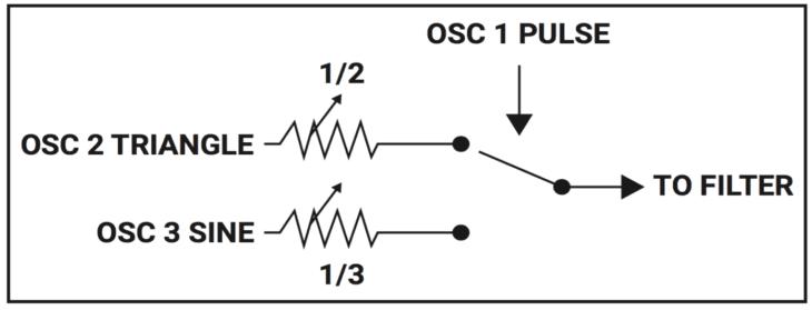 dreadbox Erebus V3 - triple ring modulation