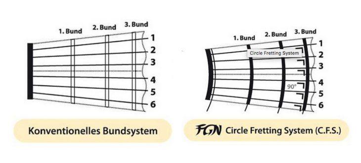 FGN Guitars Expert Flame, E-Gitarre circle-fretting-system