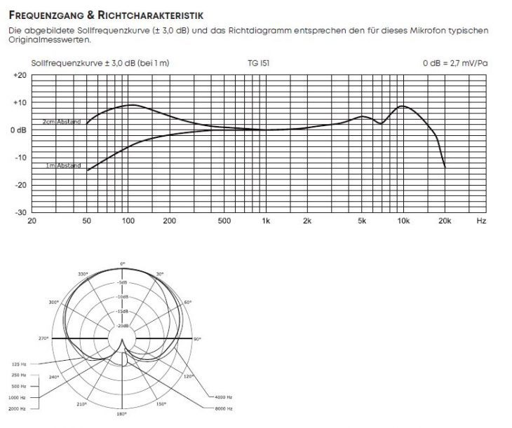 Test: beyerdynamic TG D70 MK II und TG I51 dynamische Mikrofone Test: beyerdynamic TG D70 MK II und TG I51 dynamische Mikrofone Test: beyerdynamic TG D70 MK II und TG I51 dynamische Mikrofone