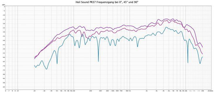 Heil-Sound-PR37-Frequenzgang-0-45-90