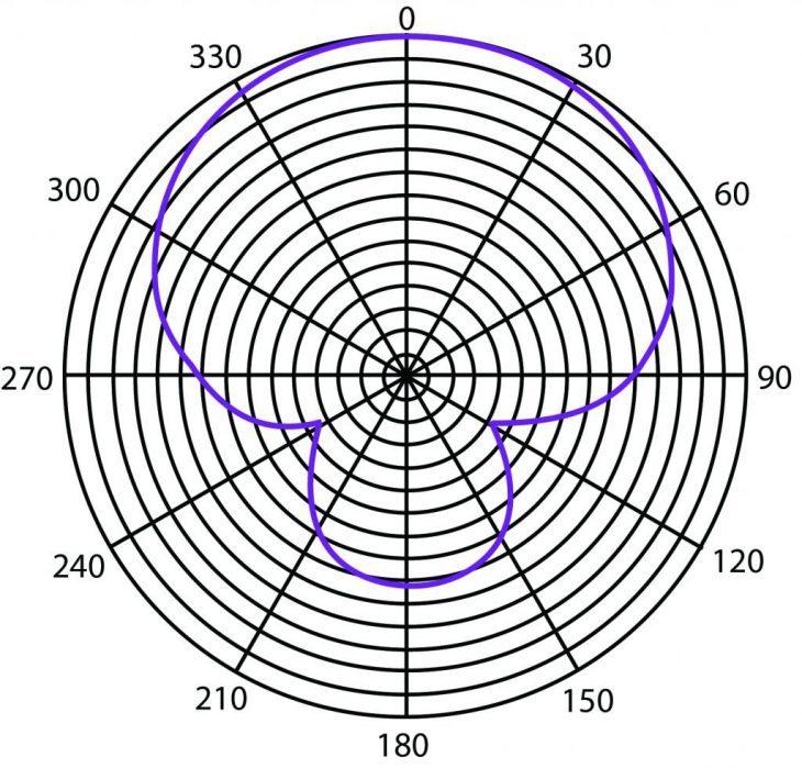 Heil-Sound-PR37-Polar-Pattern-Hersteller