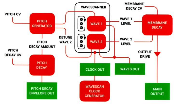 Hexinverter Mutant Machine Herstellerbild Handbuch Schema MEMBRANE Interface