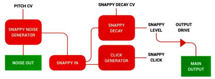 Hexinverter Mutant Machine Herstellerbild Handbuch Schema SNAPPY Interface