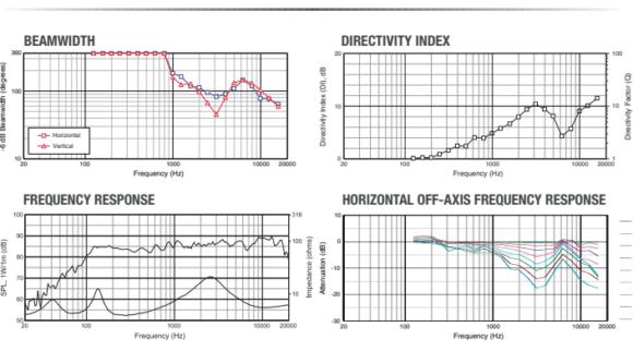 JBL Control 1Pro Frequenzdiagramm