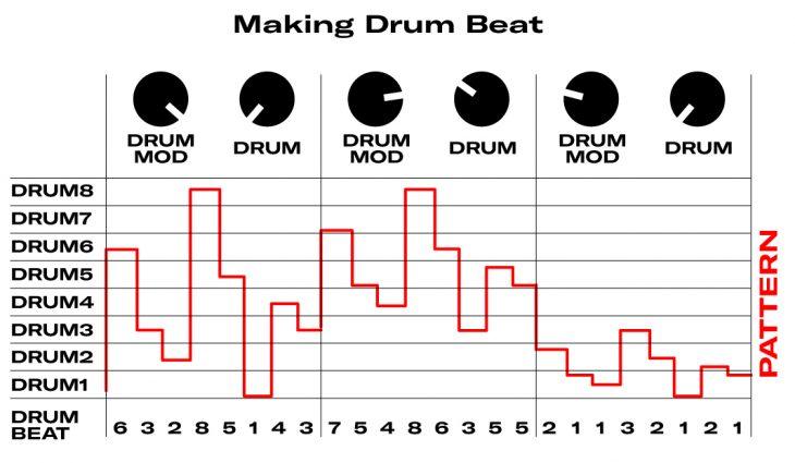 Bastl Kastl Drum Making a beat