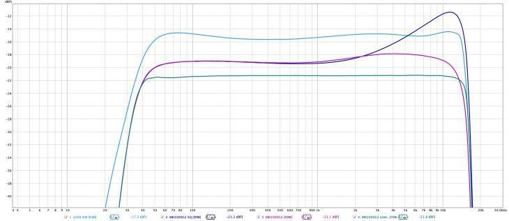 LD Systems U308 IEM_Messungen