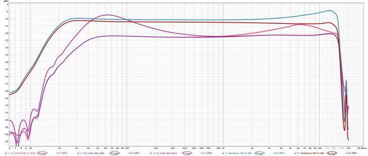 LD-Systems-U500-IEM_Vergleichsmessung_Sennheiser