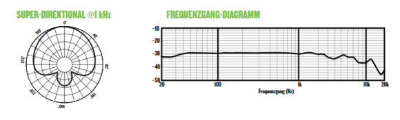 Mackie EleMent EM-91C Frequenzdiagramm