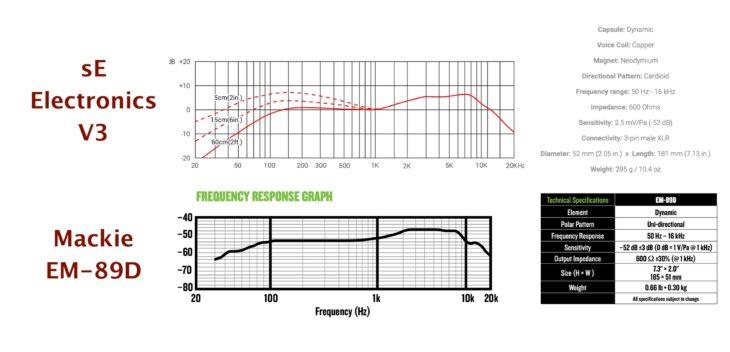 Mackie_EM-89D-sE-Electronics-V3-Vergleich