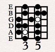 Anfänger Gitarre Übungen Tonleiter für Einsteiger