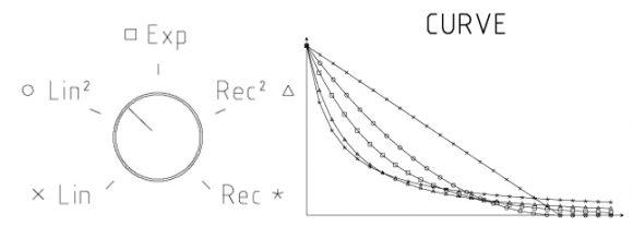 Modor DR-2 Curve
