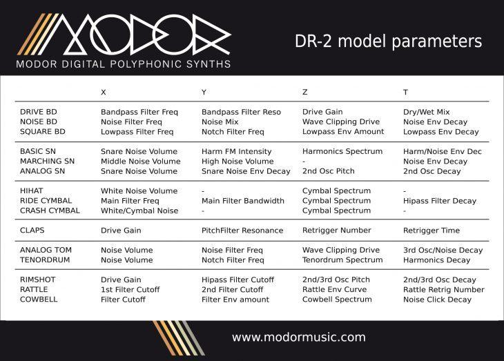 Modor DR-2 Parameter Karte