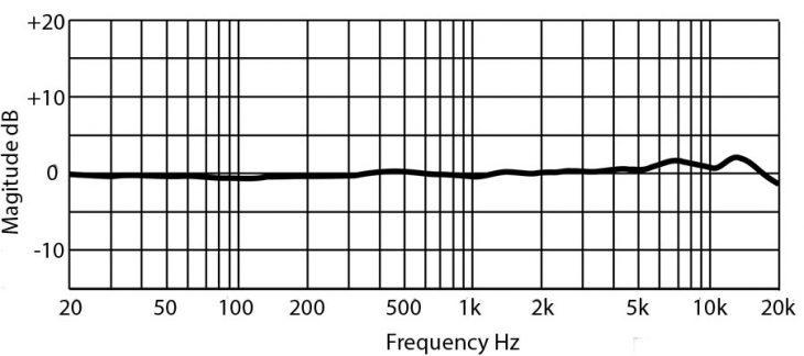 PreSonus PX-1 Frequenzdiagramm
