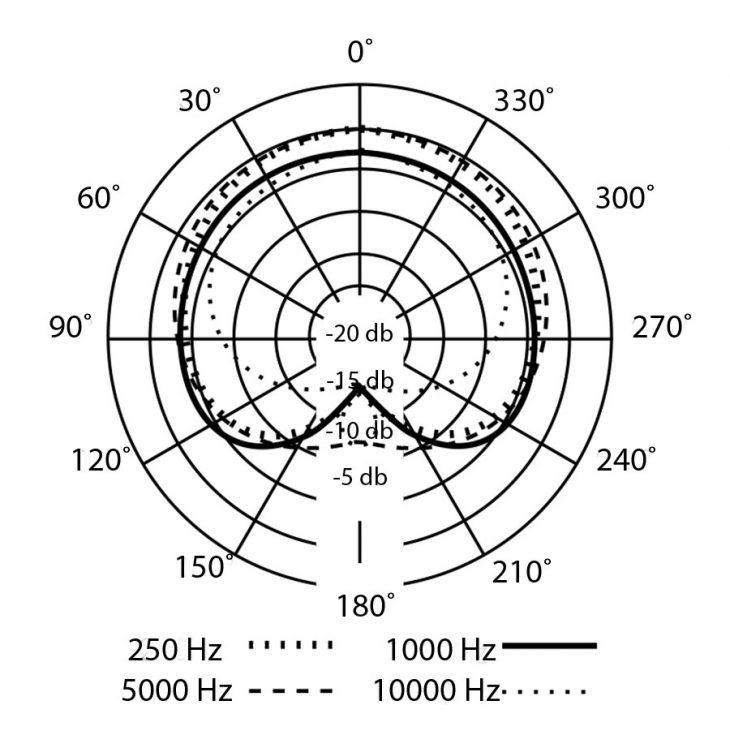 PreSonus PX-1 Polar-Pattern
