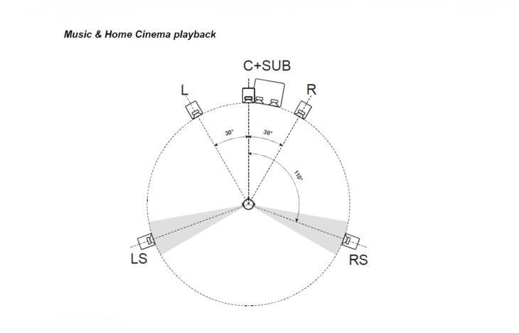 PSI Audio, A17-M Studio Red Positionierung