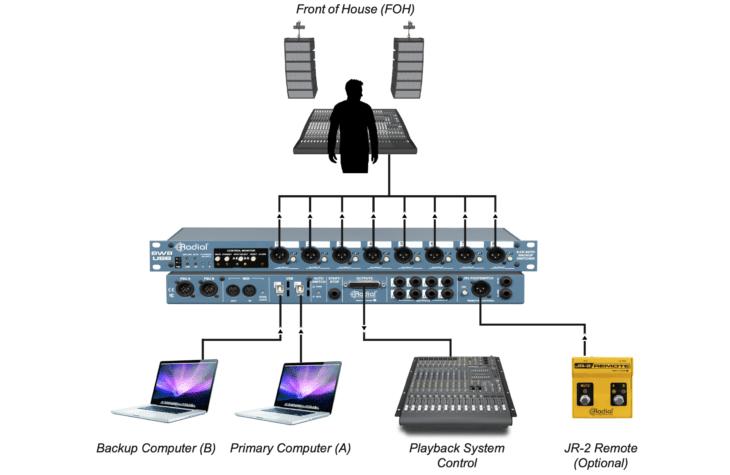 Radial SW8-USB_Anschluss