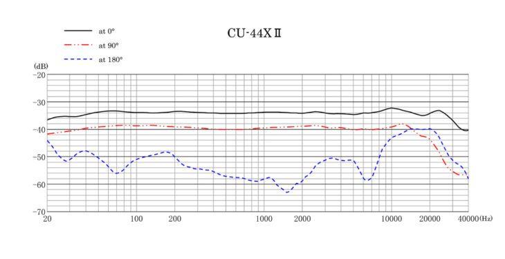 Im Test: sanken-cu-44-04
