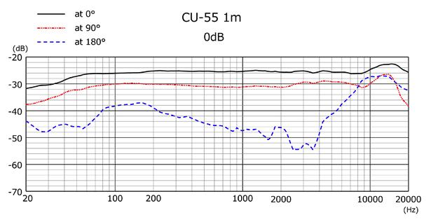 Sanken CU-55