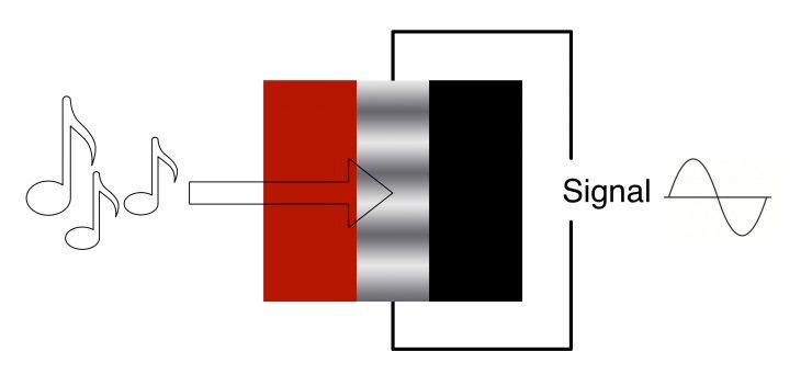 Bändchenmikrofon-Aufbau-Schema