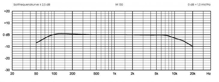 Bändchenmikrofon-Frequenzgang-Beyerdynamic-M130