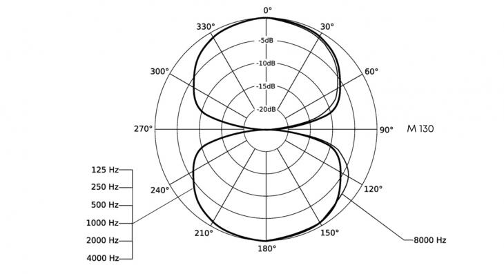 Bändchenmikrofon-Richtcharakteristik-Beyerdynamic-M130