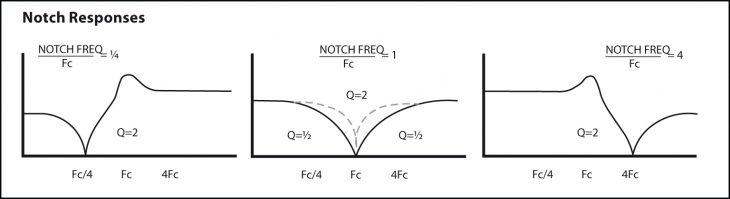 Behringer 1047 Notch Filtercurve