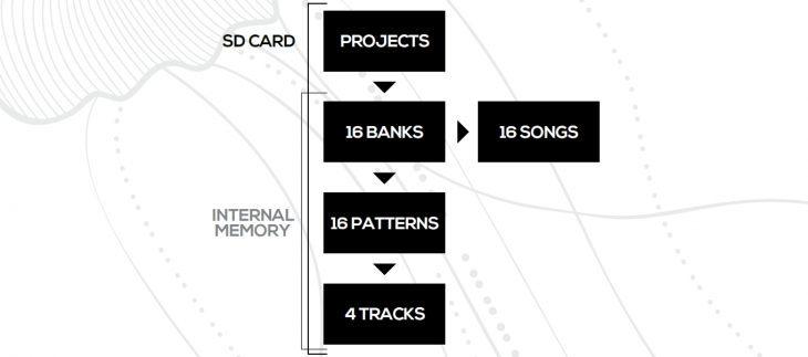 Erica Synths Black Sequencer Herstellerbild Manual SD CARD MEMORY