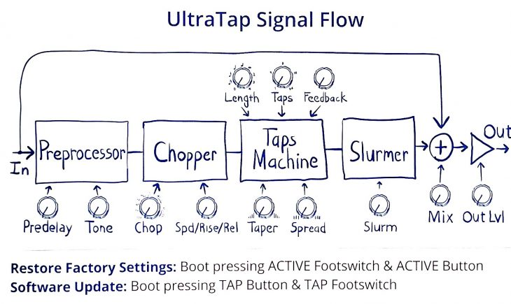 Test: Eventide UltraTap Delay Gitarren Effektpedal
