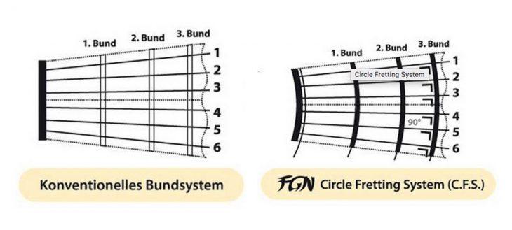 Alternativen zu Gibson und Epiphone - FGN