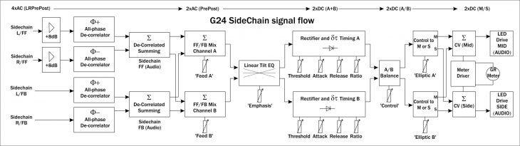 Gyraf_GXXIV_G24 flowchart (Control) test