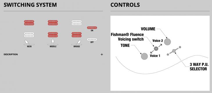 Ibanez RG631 ALF Switching Diagram