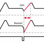 Klavis Module - Cylce Uebergang, Join oder Restart