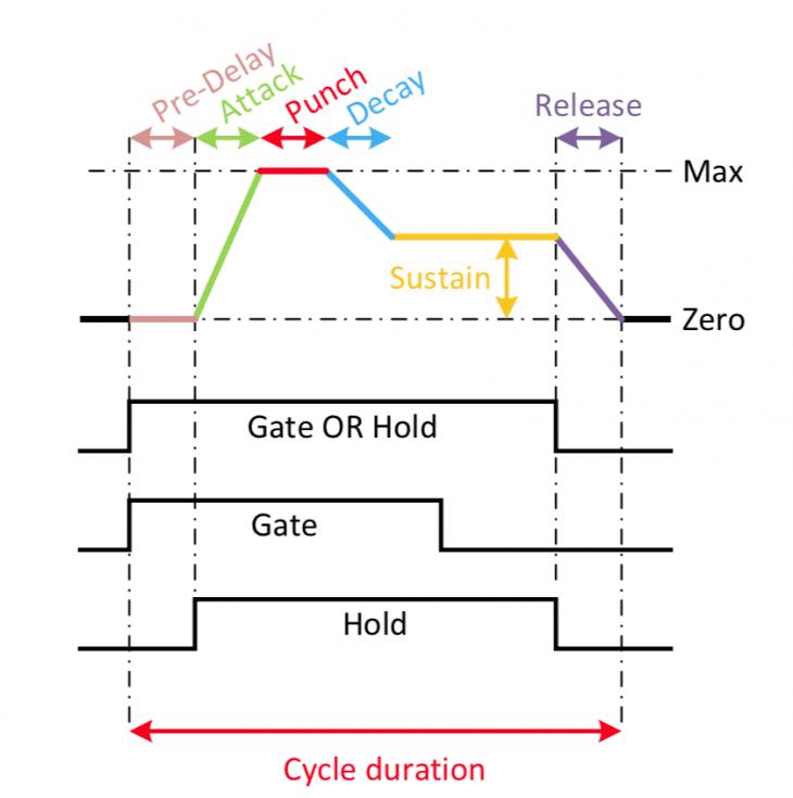 Klavis Module - ENV Stages