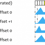 Klavis Module - Filling und Offset