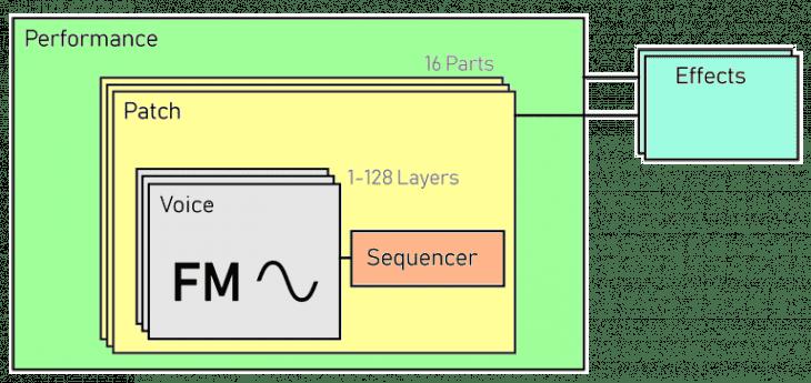 Ebenen der Klangstruktur des EssenceFM