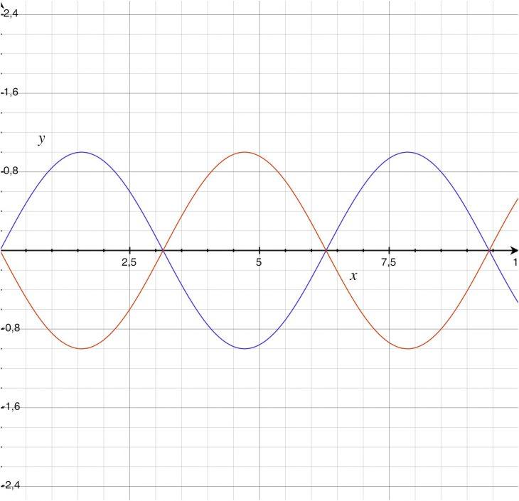 Modular-Grundlagen - Teil 2 - Sinus 180 Grad