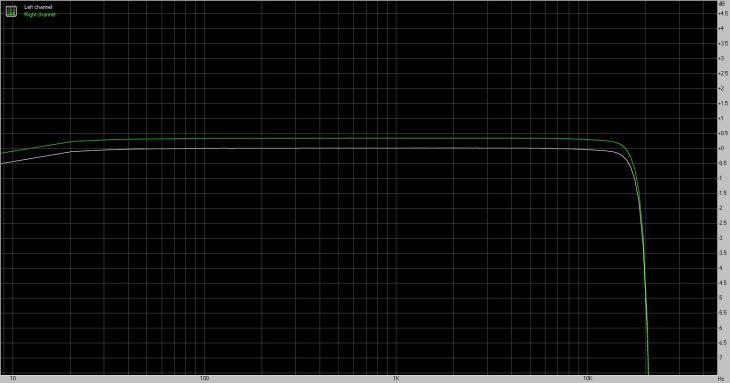 presonus-revelator-io24-frequenzgang